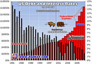 Federal Spending Chart 2011 Us Debt Crisis Interest Rates And Gdp The Market Oracle