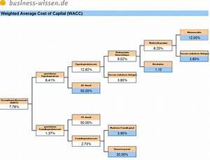 Unternehmensbewertung Berechnen : weighted average cost of capital wacc berechnen excel tabelle business ~ Themetempest.com Abrechnung
