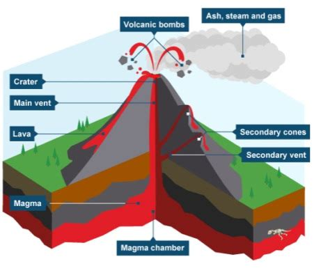 Shield Volcano Diagram