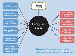 Fatigue Risk Management With Bowties