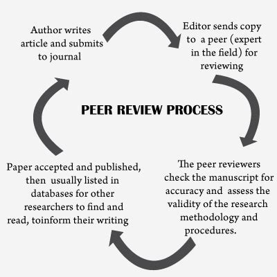 Writing lined paper with picture box recommendation research paper pdf what is a peer reviewed academic journal article what is a peer reviewed academic journal article what is a peer reviewed academic journal article