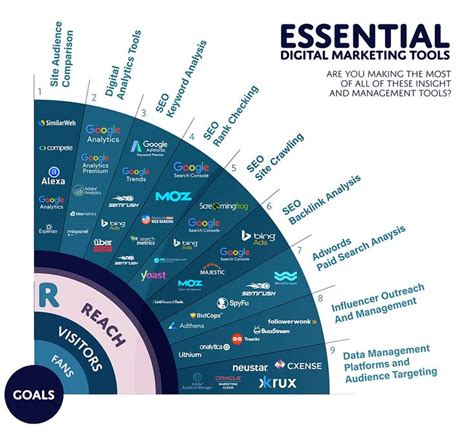 Seo Marketing Tools by 556 Best Social Media For Thought Leaders Images On