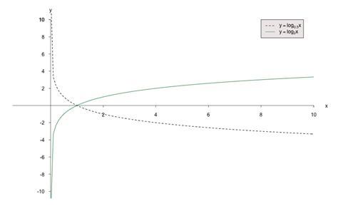 Was Bedeutet Monoton by Kompaktkurs Elementarmathematik F 252 R Studienanf 228 Nger