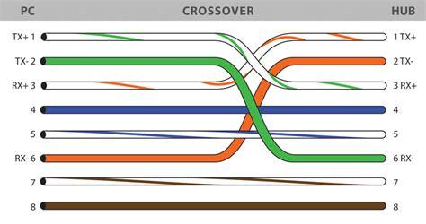 Colors Wiring Guide Diagram Tia Eia