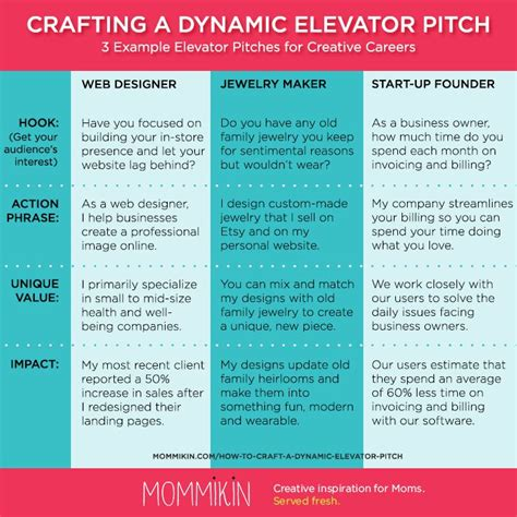 38 best images about elevator pitch on
