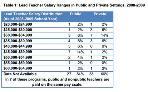 state policy preschool matters today 824 | teacher salary image 0809