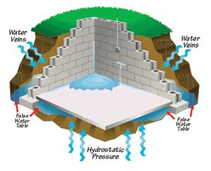 Waterproofing Inside Basement Walls by Interior Drain Tile Reliable Basement Waterproofing