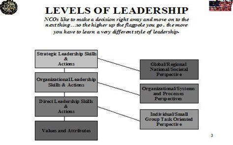 army leadership    armystudyguidecom
