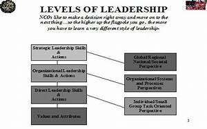 Army Leadership Be Know Do  Armystudyguide Com