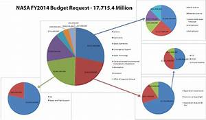 NASA's 2014 Budget Pie Graph : space