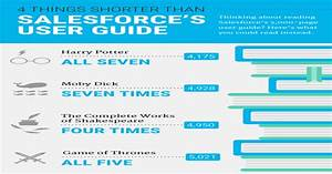 Til That The Salesforce User Guide Is Longer Than The