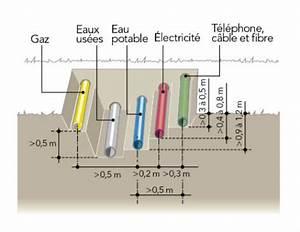 tout savoir sur les reseaux enterres leroy merlin With quelle couleur pour les wc 15 evacuation des eaux de pluie