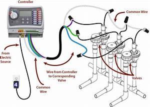 Champion Irrigation Wiring Diagram