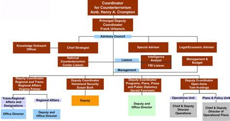 counter terrorism bureau organization chart office of the coordinator for