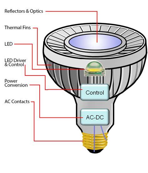 led technology intelligent lighting