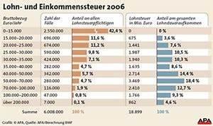 Netto Lohn Berechnen : mittelstand tr gt die hauptlast steuerreform wirtschaft ~ Themetempest.com Abrechnung