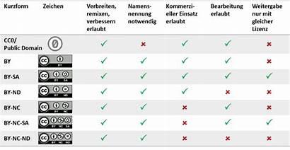 Creative Commons Lizenzen Cc Kostenlose Symbole Burgert