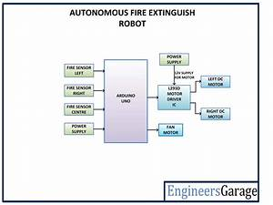 Automatic Fire Extinguishing Robot Without Manual Control