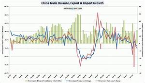 Chinese Trade Balance Surplus Larger Than Expected In ...