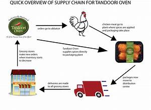 Tandoori Oven: Social Media in Supply Chain bringing you ...