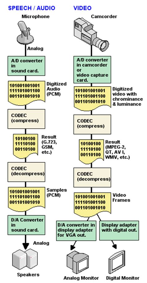 codec examples Definition from PC Magazine Encyclopedia