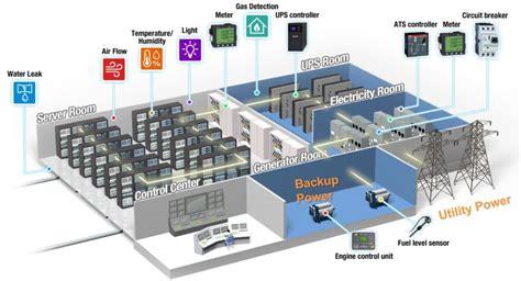data center design energy efficient data center with industrial grade design