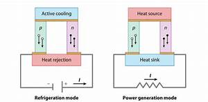 2  Schematic Diagram Of A Thermoelectric Couple Made Of N
