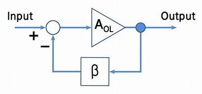 Loop Gain Feedback Diagram Block Wikipedia Wiki