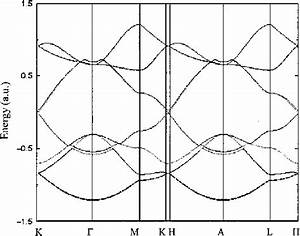 Band Structure Of Simple Graphite  Along The Main Symmetry