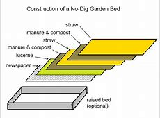 No Dig Gardening Deep Green Permaculture