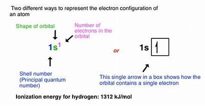 Orbitals Atomic Orbital Electron Helium 1s Chemistry