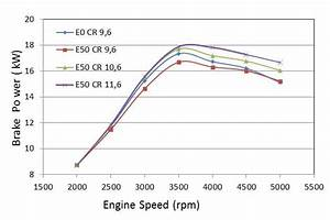 Brake Power At Variation Compression Ratio And Engine