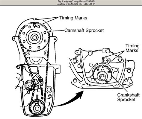 Where Align The Camshaft Pulley When Installing