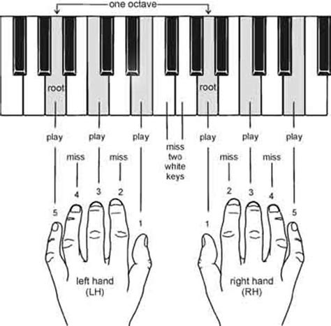 all of me pianika piano chords made easy