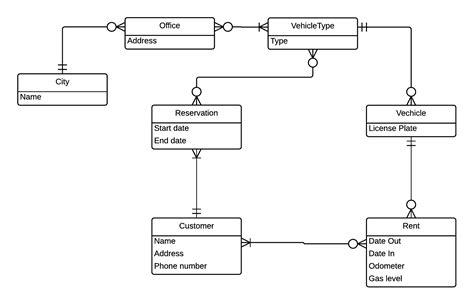 erd diagram examples printable diagram