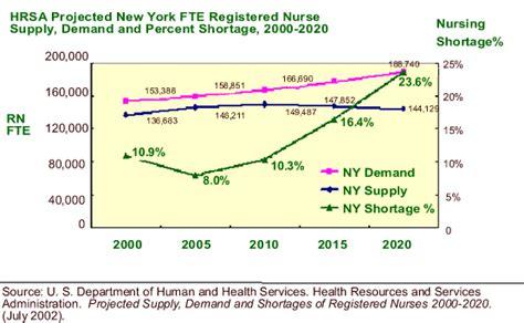 chart review jobs  nurses  picture  chart