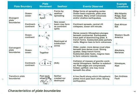 types of plate boundaries worksheet www imgkid the