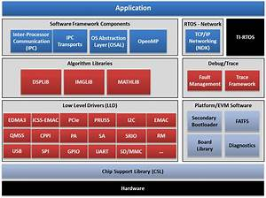 1 1  Processor Sdk Rtos Getting Started Guide  U2014 Processor