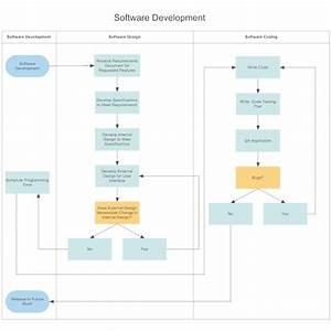 Software Development Swim Lane Diagram