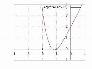 Berechnen Von Nullstellen : nullstellen berechnen einer parabel 4 grades ~ Themetempest.com Abrechnung