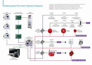 Addressable Fire Alarm System Wiring Diagram Sample