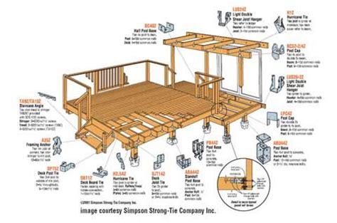 Simpson Deck Designer