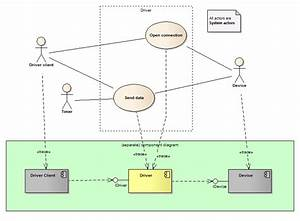 Uml - Drawing Use Case Diagram For Device Driver