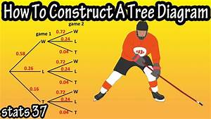 How To Construct  Make  Draw A Tree Diagram And What Is A