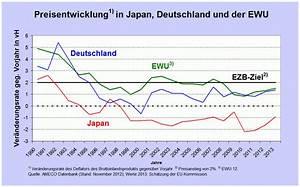 Auswirkungen Einer Deflation : acemaxx analytics wirkt eine hohe staatsverschuldung ~ Lizthompson.info Haus und Dekorationen