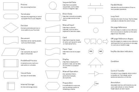design elements flowcharts flow chart design flow