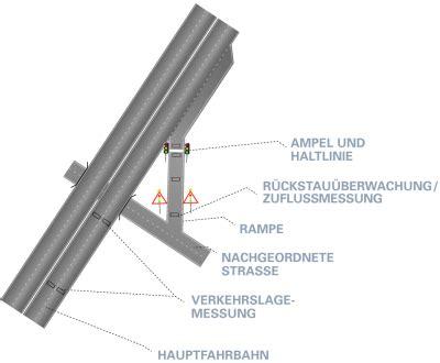Experten Rat Die Uebergangsphase Regeln by Stra 223 Enverkehrszentrale Baden W 252 Rttemberg Technik Zra