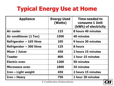 energy conservation  home