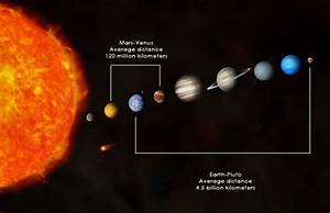 Planets In The Solar System In Order Including Pluto (page ...