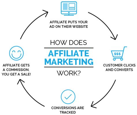 affiliate marketing how to make money hustle for success